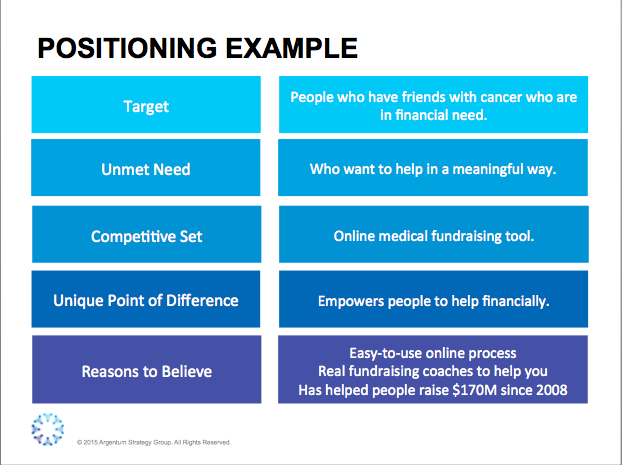 value proposition template | argentum strategy group